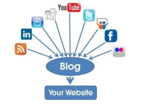 Blogging Internet Marketing Wheel